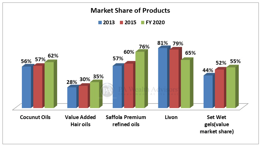 analysis of products portfolio of marico ltd with details of market share