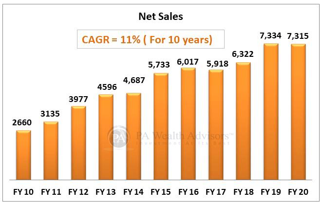 net sales growth of marico ltd over last 10 years