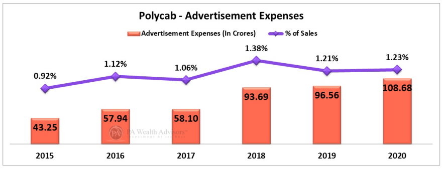 polycab stock research update with analysis of advertisement costs