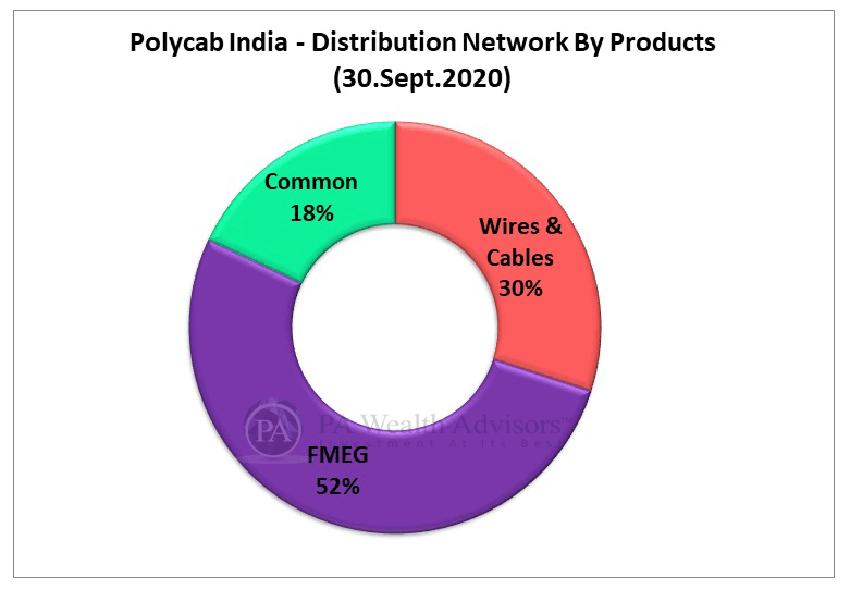 polycab stock research update with distribution network