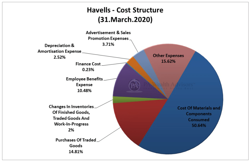 havells fan stock research with details of cost structure