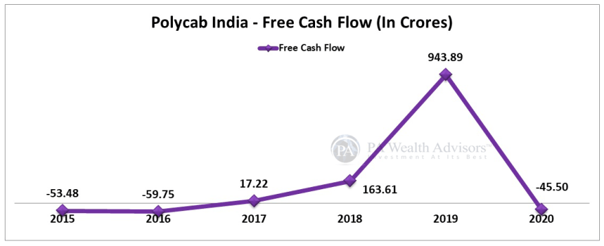 polycab stock research