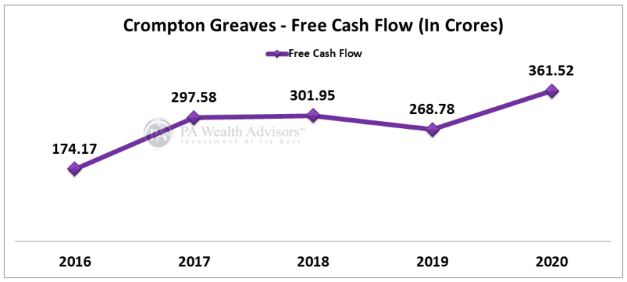 Crompton greaves stock prices increased on account of good financial growth including free cash growth