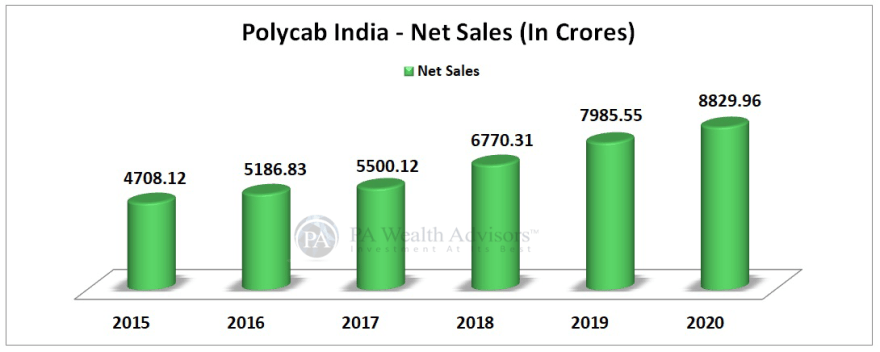 10 years net sales analysis of Polycab stock