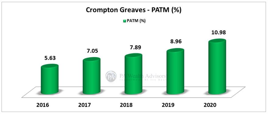 Crompton greaves stock prices increased on account of good PAT margin ratios