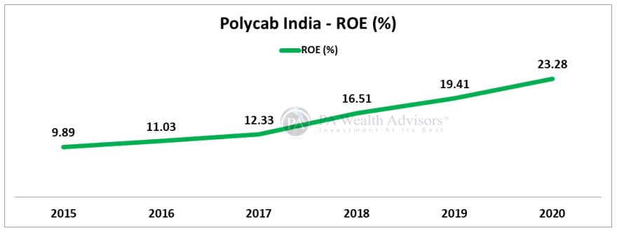 Return analysis of Polycab India for stock investing