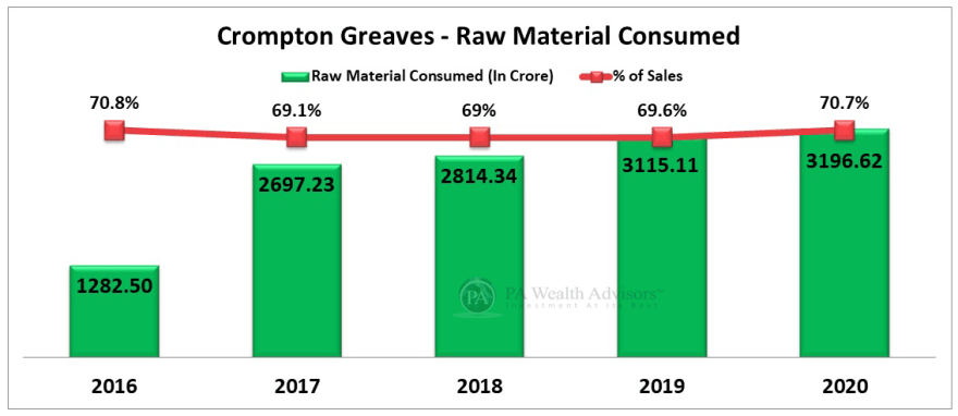 raw material expenses analysis of Crompton greaves consumer electricals ltd
