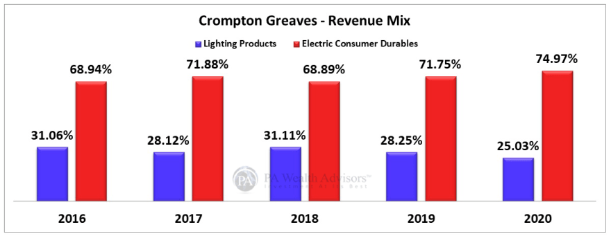 Crompton stock research analysis with details of revenue mix in last 5 years