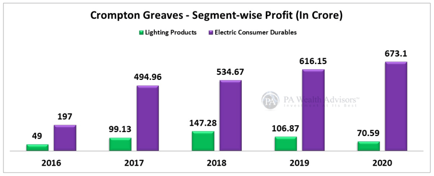 segment wise profit analysis of crompton greaves fans