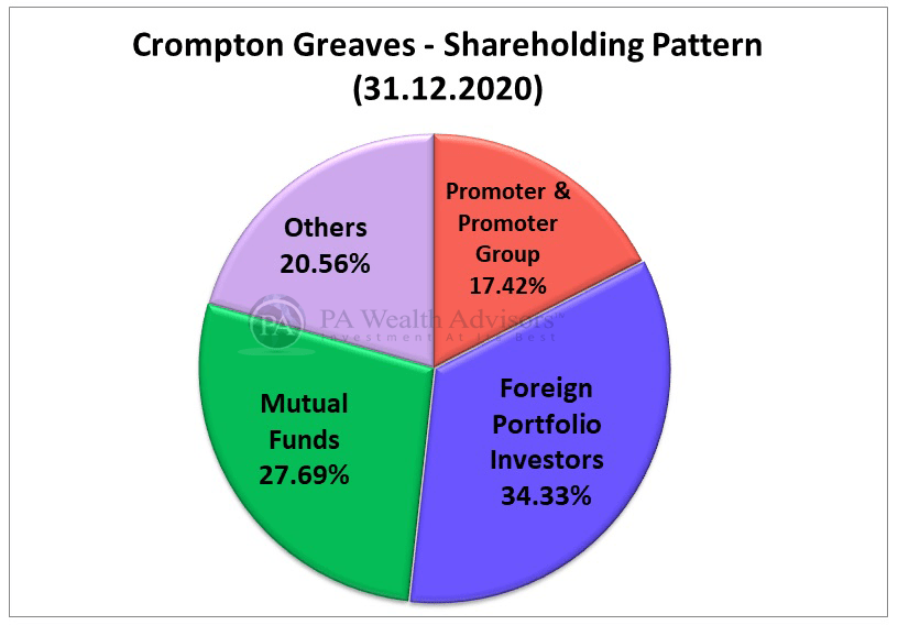 stock research of crompton with details of major shareholders