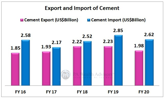 Indian Cement industry export and import growth
