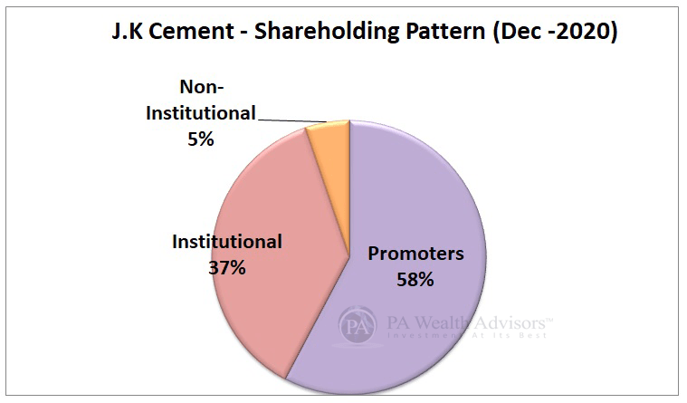 JK Cement stock research with details of shareholding pattern