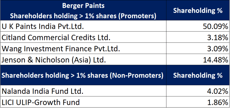 berger paints stock research with details of major shareholders