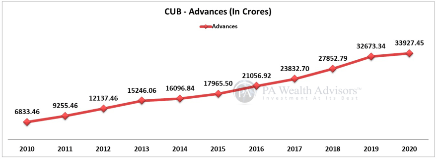 city union bank loans growth over last 10 years