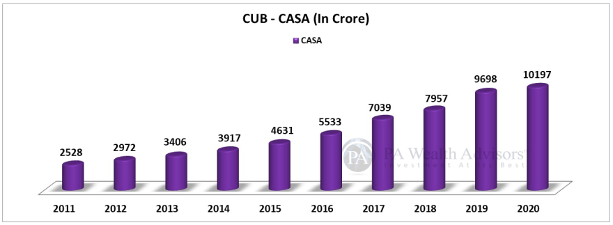 CASA of city union bank over last 10 years