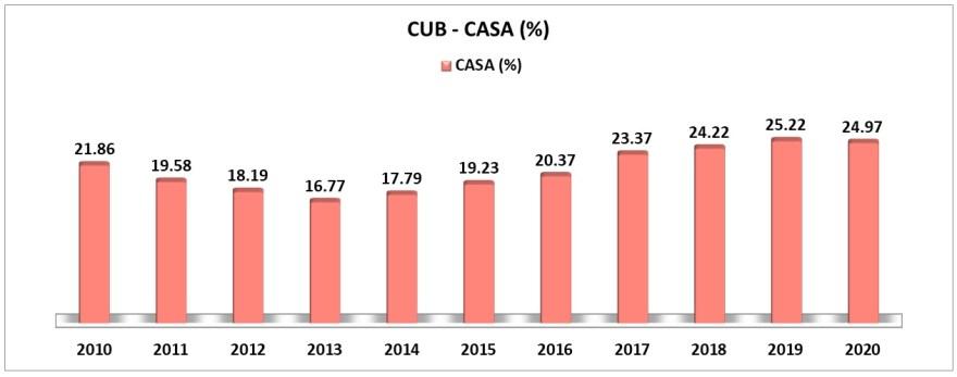 CASA ratio of city union bank over last 10 years