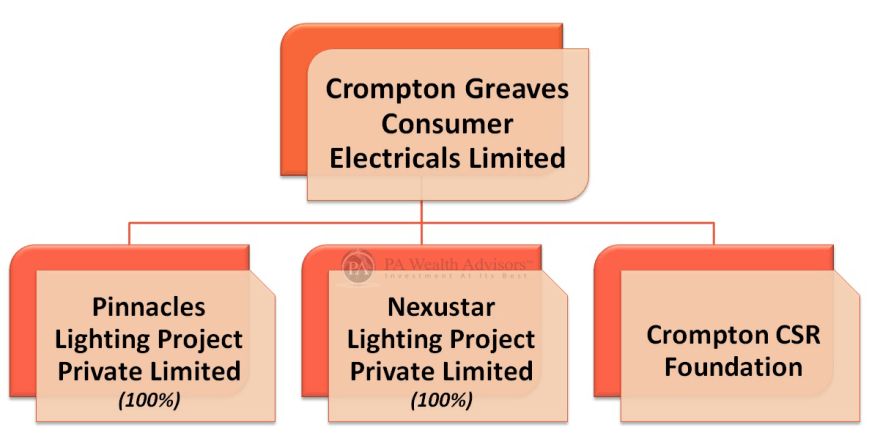 group structure of crompton greaves