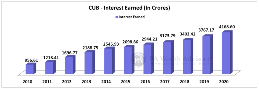 city union bank interest each year over last 10 years