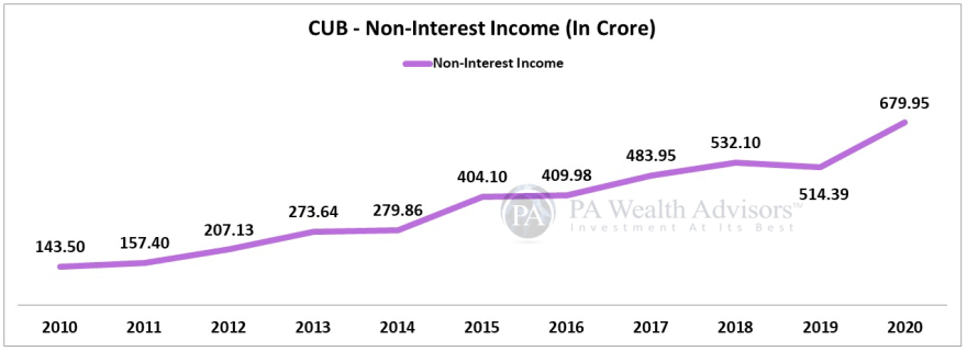 Non interest income of city union bank