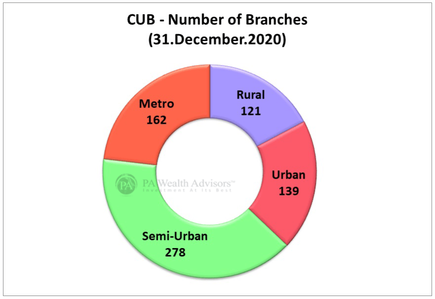 CUB share of branches across regions as on 31 December 2020
