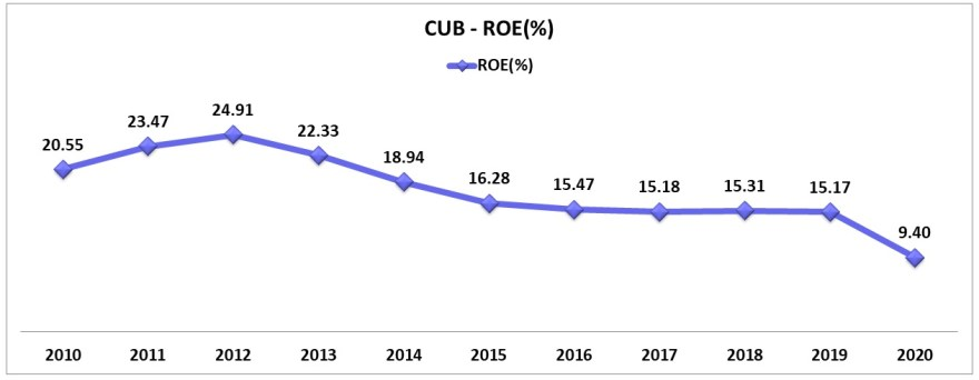 city union bank return of equity ratio over last 10 years