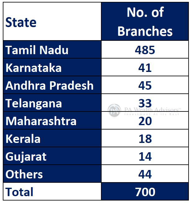 CUB share of branches count in each state in which the bank is present