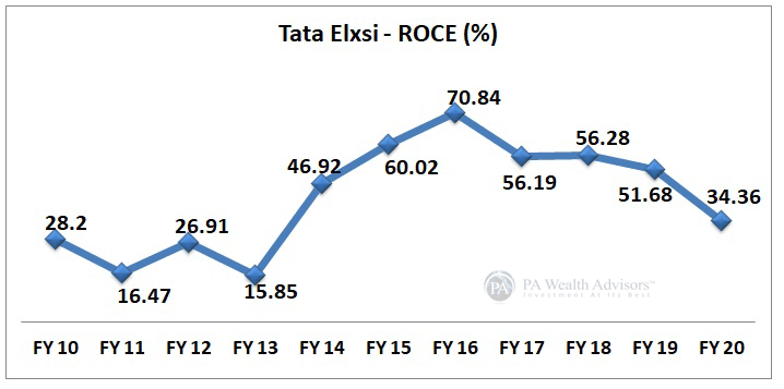 ROCE growth of Tata Elxsi for stock research