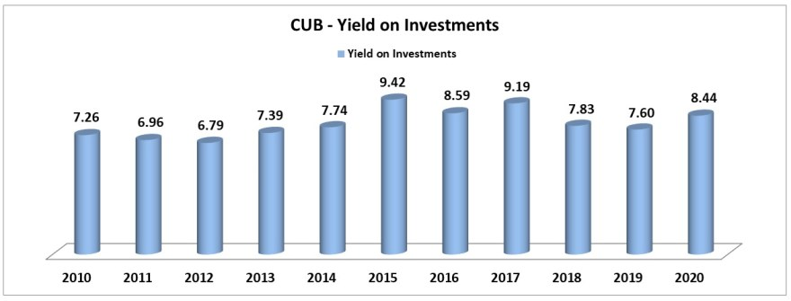 city union bank return on investments