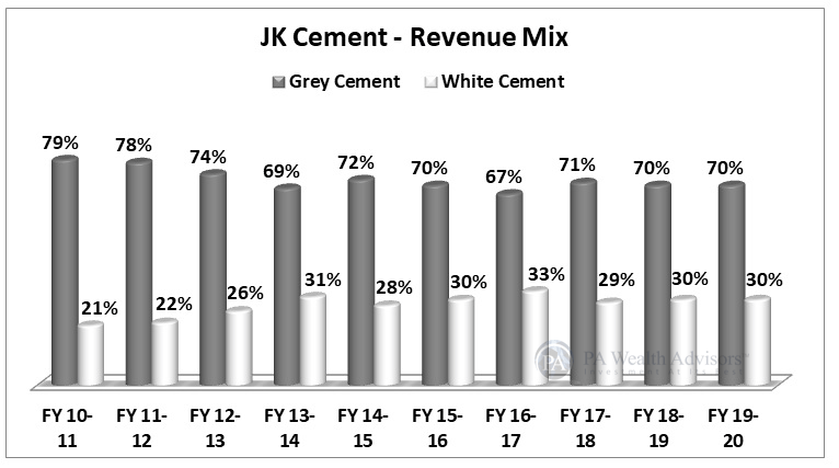JK Cement stock research with understanding of revenue mix of white & grey cement