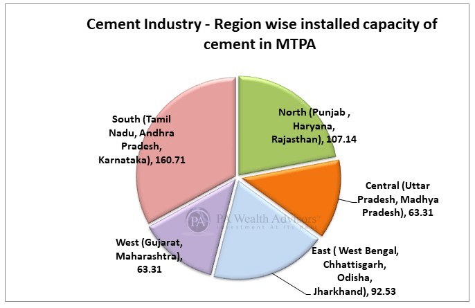 Indian Cement industry region wise installed capacity