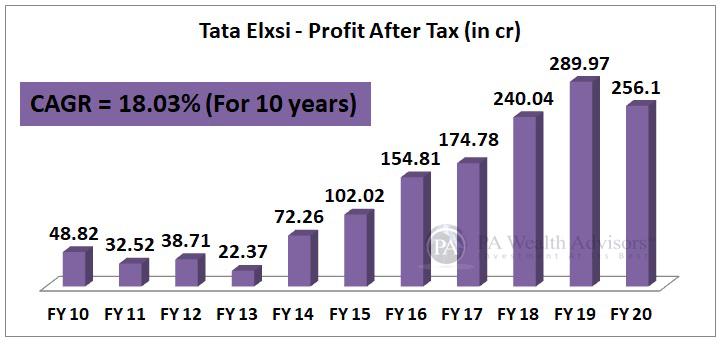 10 years earning growth of Tata Elxsi