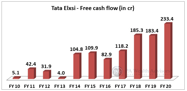 Free Cash Flow of Tata Elxsi for stock research