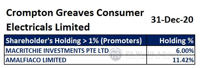major shareholders of Crompton fans