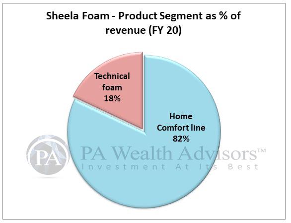 shareholding pattern of Sheela foam ltd