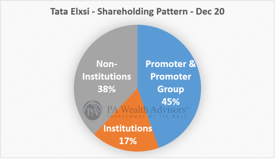 tata elxsi stock research with shareholding pattern