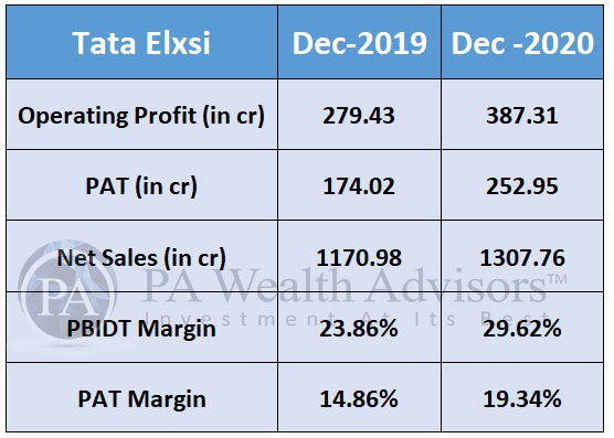 financial performance of Tata Elxsi during FY21 for stock research