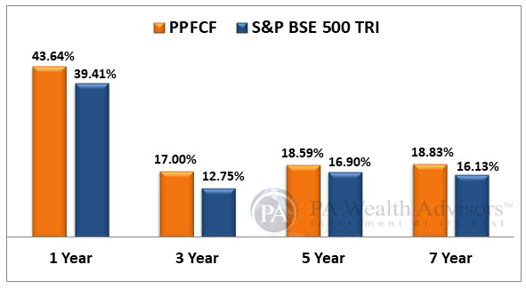 PPFAS felxi cap mutual fund outperformed BSE