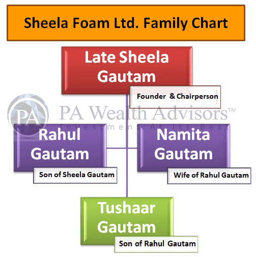 sheela foam owner family structure