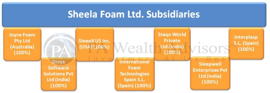 sheela foam stock's group structure