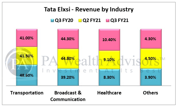 stock research Tata Elxsi with key revenue segments contribution
