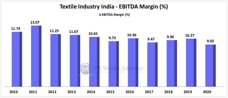 textile stocks analysis for investing, showing EBITDA margin over last 10 years