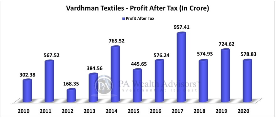 earnings growth of vardhman textiles over last 10 years