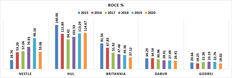 10 year ROCE trend of Nestle HUL Britannia Dabur and Godrej