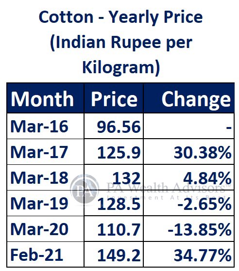 cotton commodity price fluctuations
