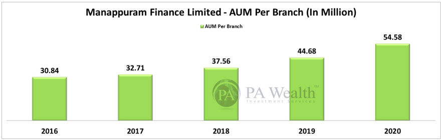 stock research of manappuram finance ltd with detail of growth of loans AUM per branch