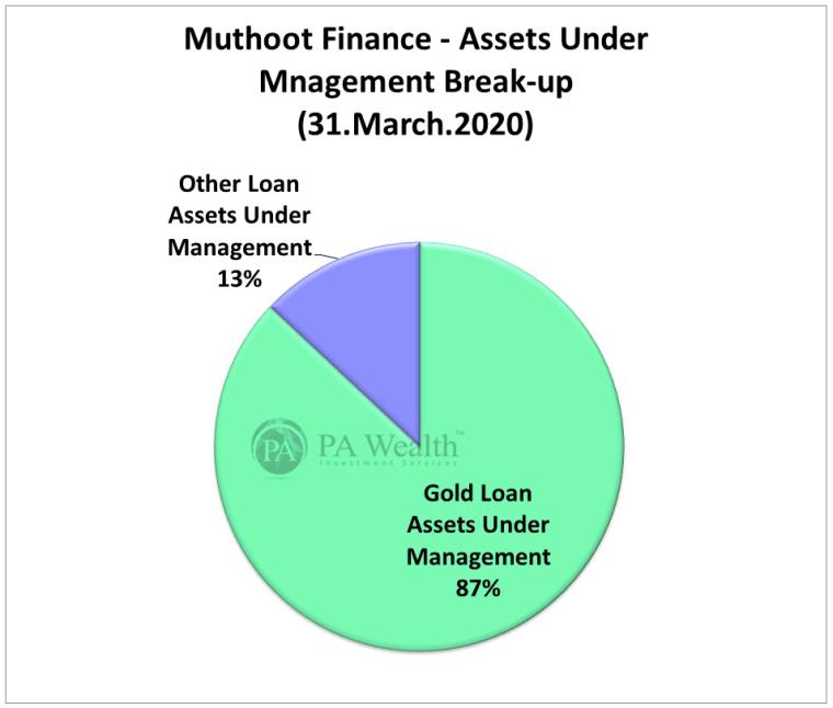 muthoot finance stock research loan segments with AUM breakup