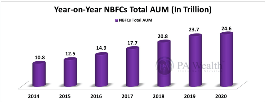 Total AUM growth of NBFC in India in last 6 years