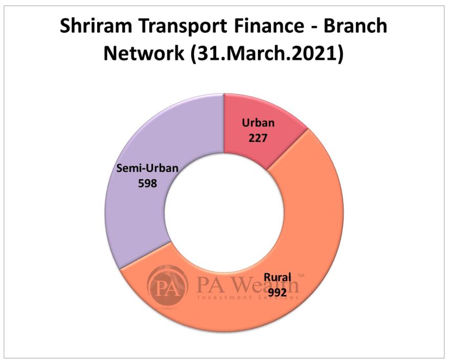 shriram transport finance branch network
