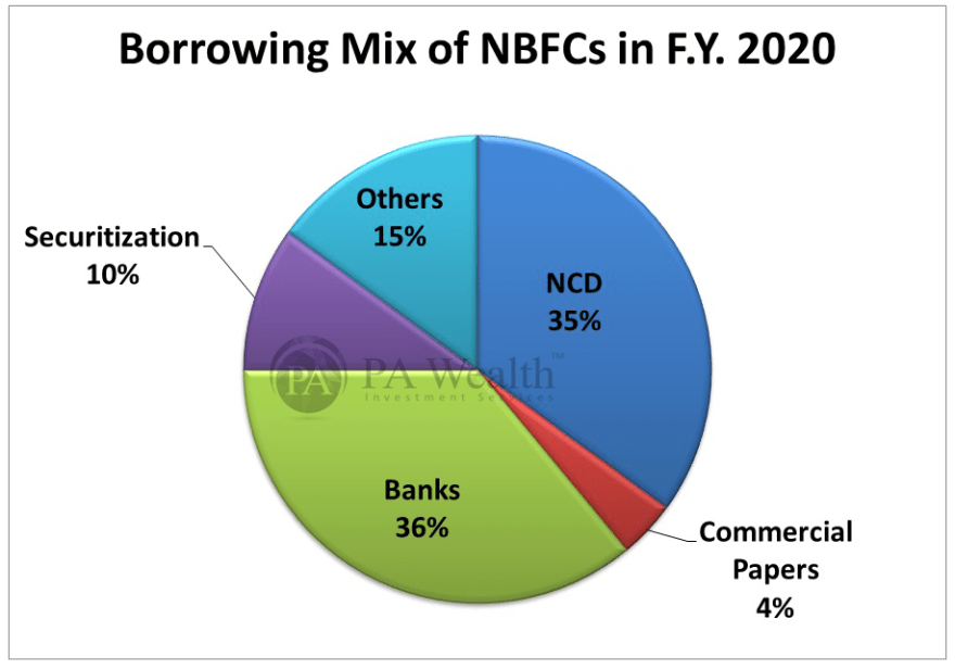 NBFC sector borrowing mix for FY20