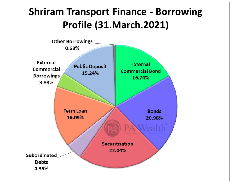 shriram transport finance stock research with detail of borrowings profile